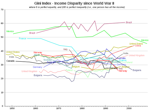 graph of the week gini index for 17 countries since wwii