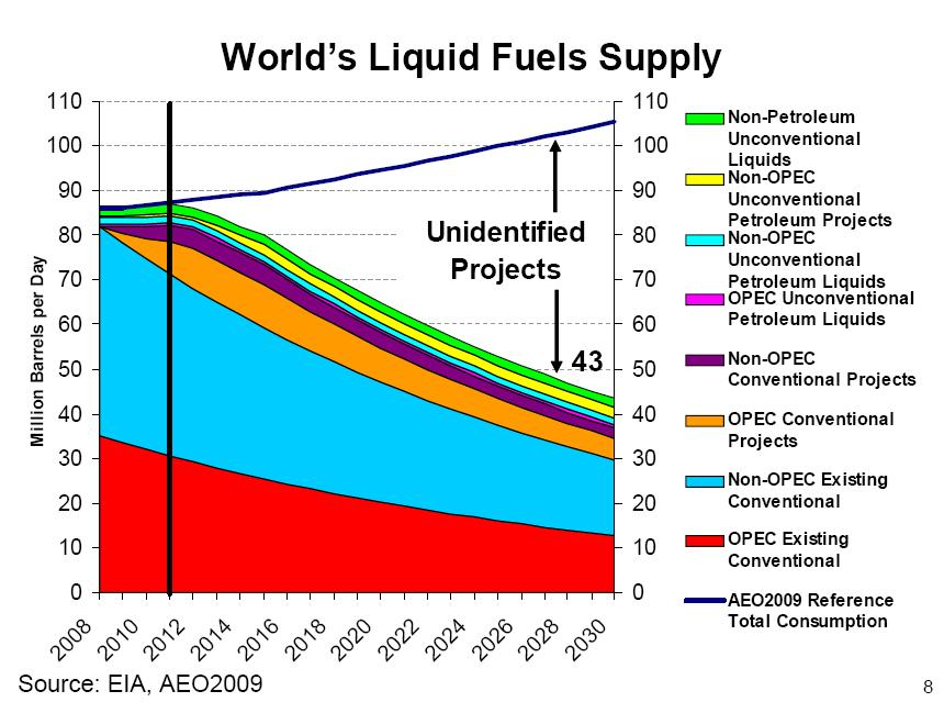 Graph of the week: World's Liquid Fuels Supply | Real-World