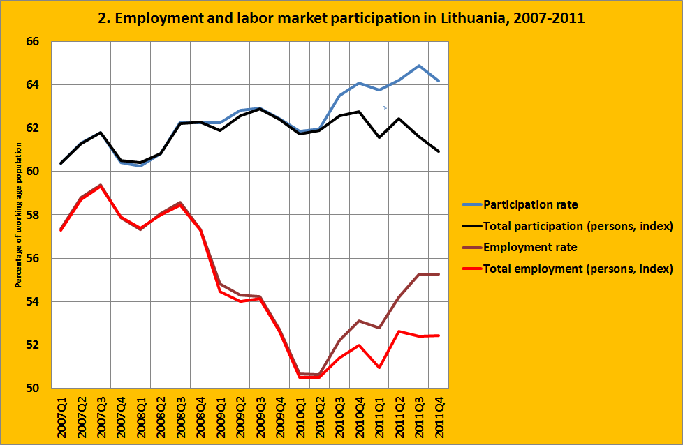 emigration from lithuania essay