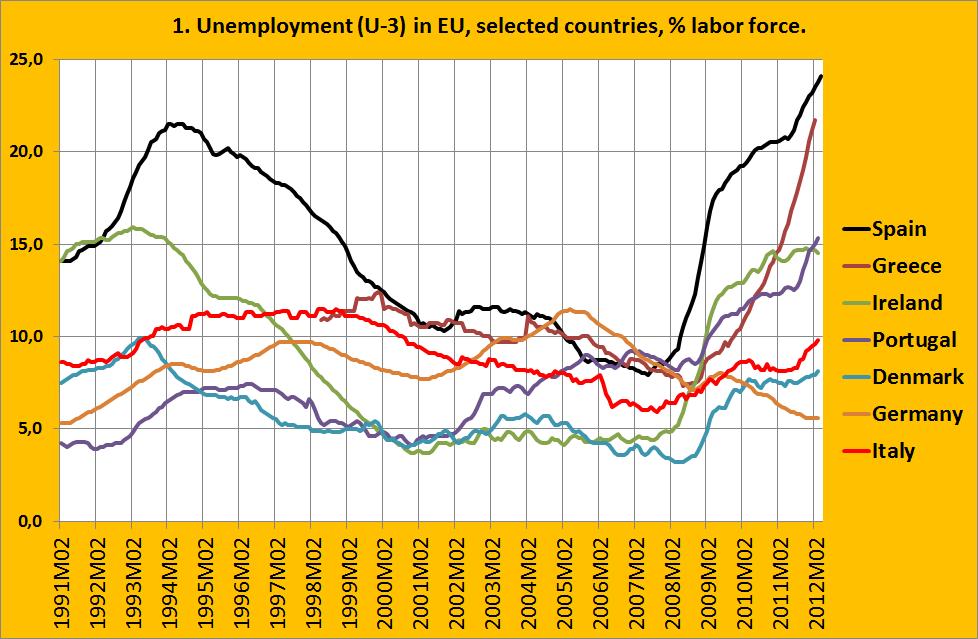 unemployment in europe where will it stop real world economics a unemployment