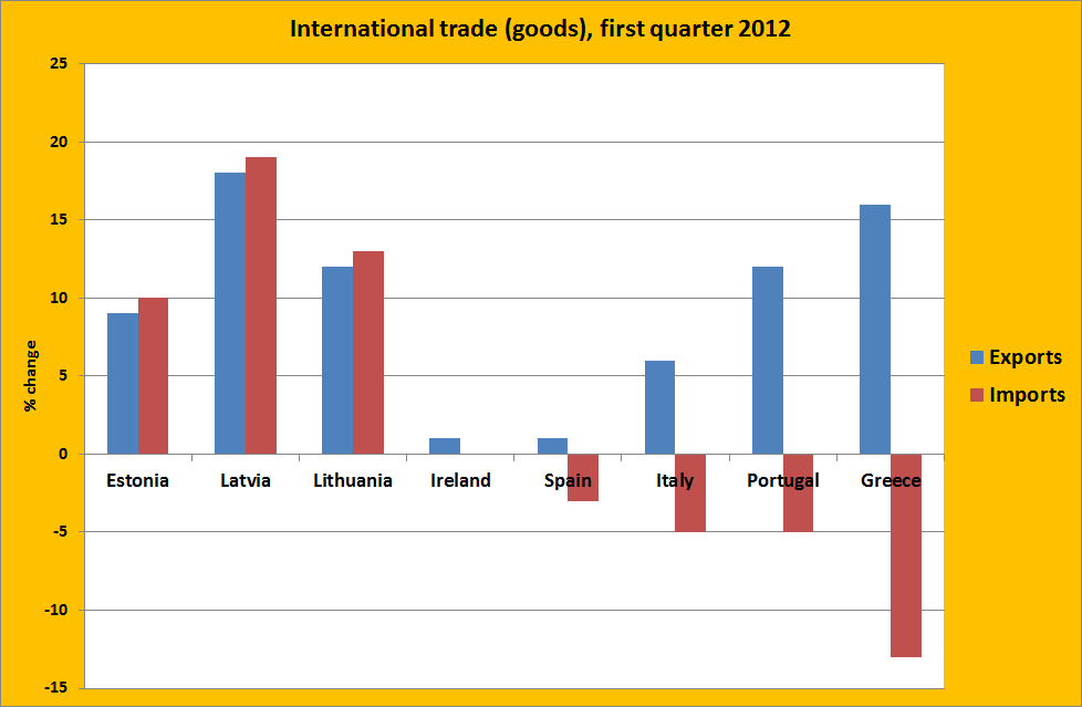 Graph of the day: international trade, goods, first ... International Trade Graph
