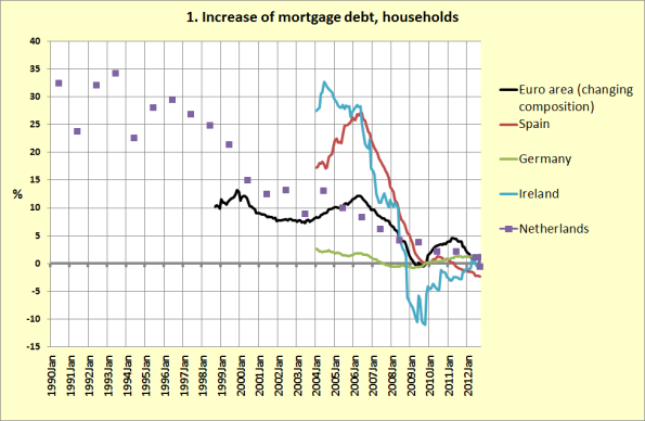 Increase of mortgage debt, households