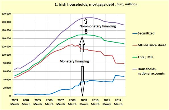 Irish mortgage debt