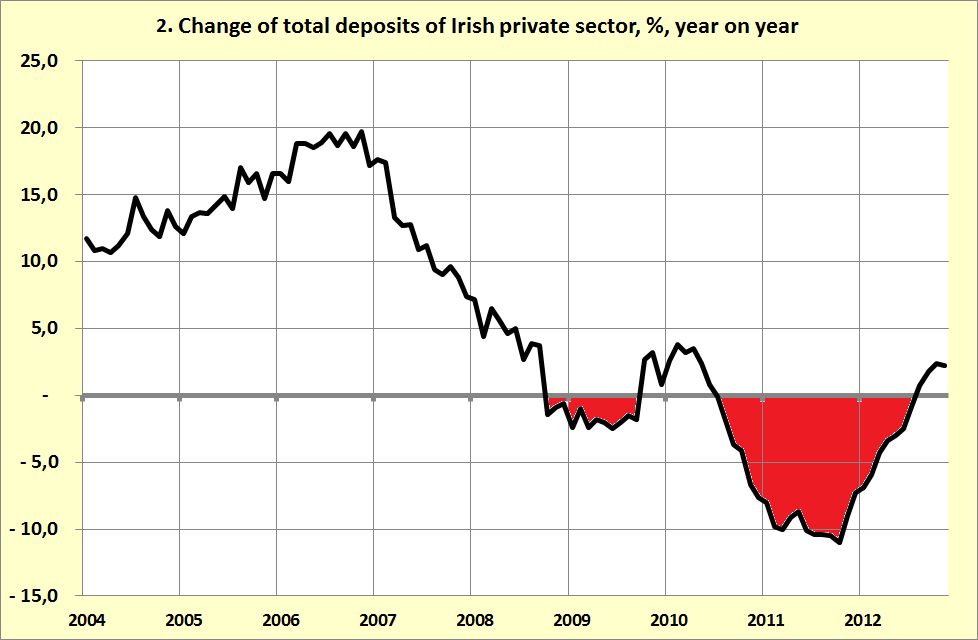 Irelands economic crisis