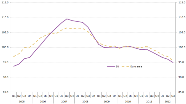 Ratio_of_House_Price_Index_to_HICP_for_actual_rents_-_Index_levels_2010_=_100-2012Q3