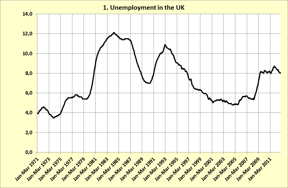 uk vs germany unemployment essay University of zurich, switzerland, and iza, germany unemployment and  happiness  from 83% to 251% in spain, and from 53% to 79% in the uk (http ://wwwoecd-ilibraryorg/employment)  summary and policy advice there  is now.