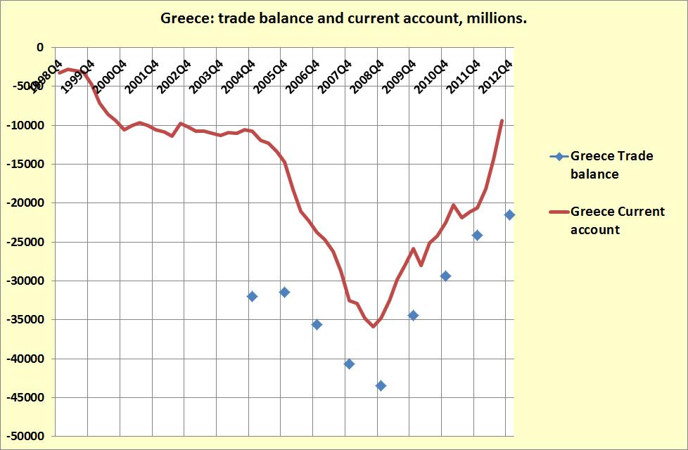 Greek Trading