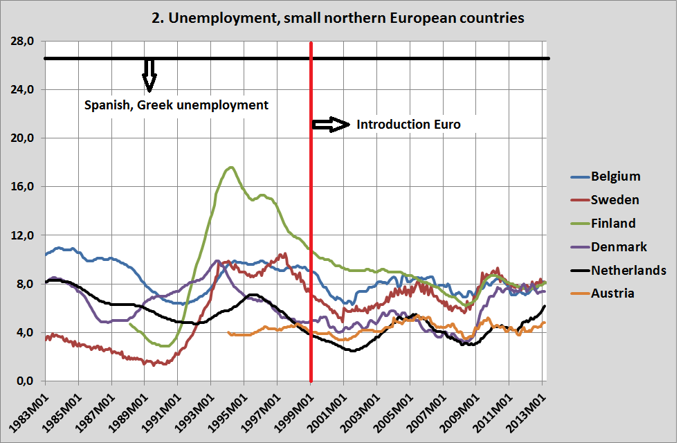 Unemployment Rates by Country