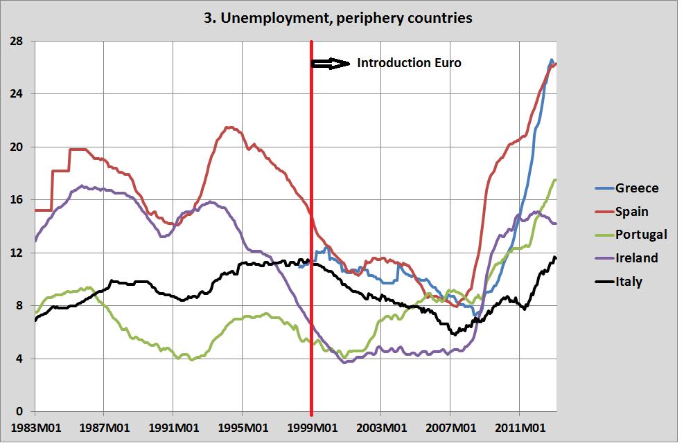 Post–World War II economic expansion