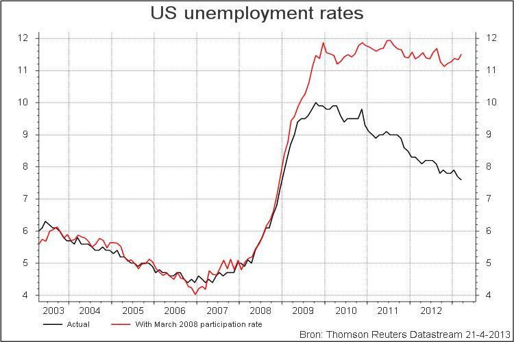 Desempleo real vs desempleo oficial en EEUU
