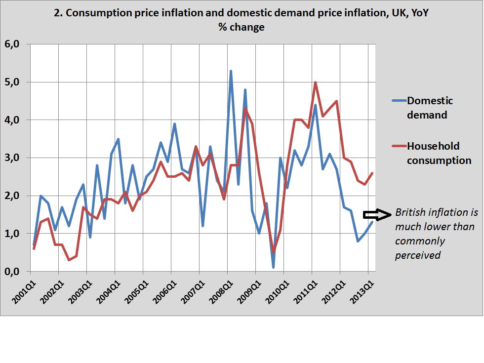 inflation in the uk How high in uk inflation relative to that of our trading partners does a pick-up in the annual rate of inflation from 2% to 3% affect in any significant way the decisions that businesses take about planned investment and employment have wages kept pace with rising prices.