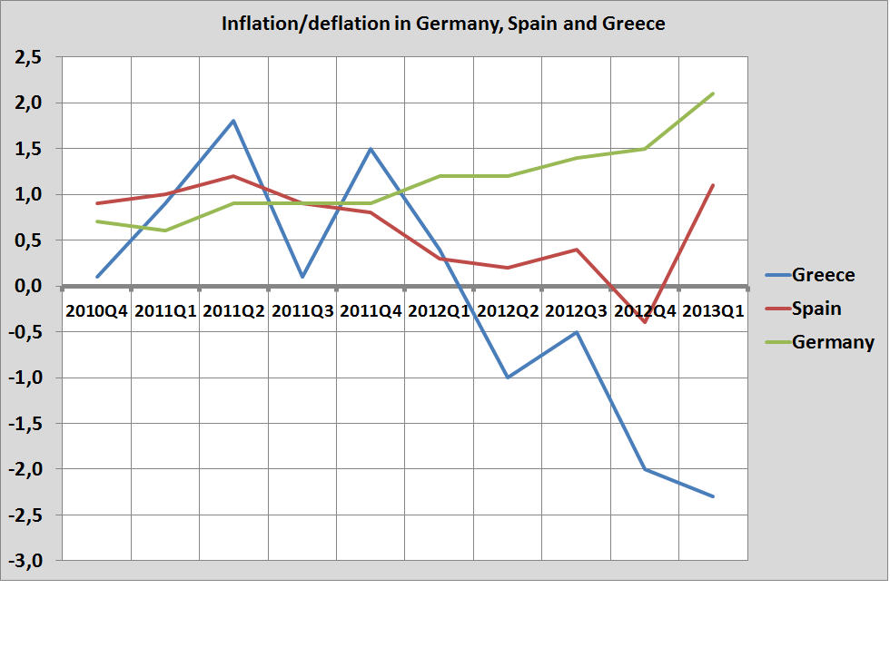 graph of the day deflation in greece inflation in spain and germany real world economics. Black Bedroom Furniture Sets. Home Design Ideas