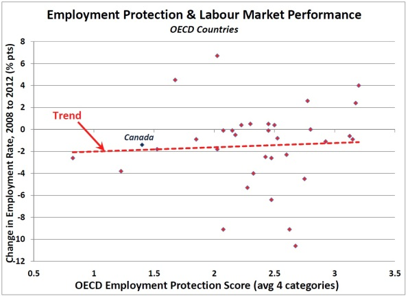 OECD EPL & Jobs