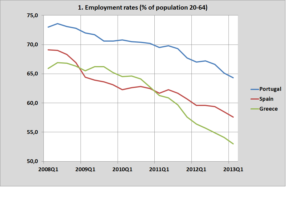 Green shoots in portugal hmmm real world economics review blog 2 and the total active population ie everybody with a jobemployment or wanting a jobemployment is going down emigration people dropping out of the publicscrutiny Image collections