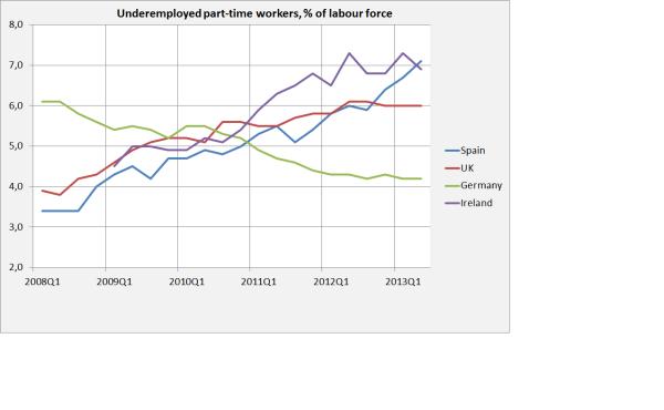 % de subempleados sobre el total de fuerza laboral