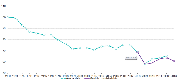 800EU-28_Gross_inland_consumption_of_hard_coal_1990-2013(1990=100)