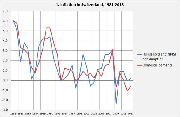 Inflationinswitzerland