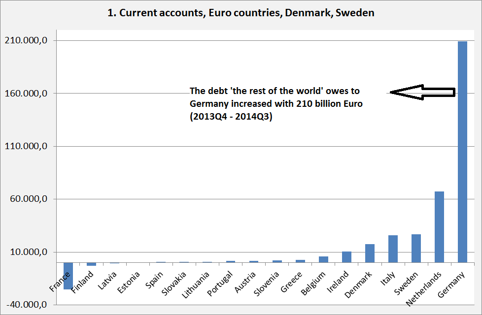 Derzeitige Leistungsbilanzsalden der Eurozone, Schwedens und Dänemarks