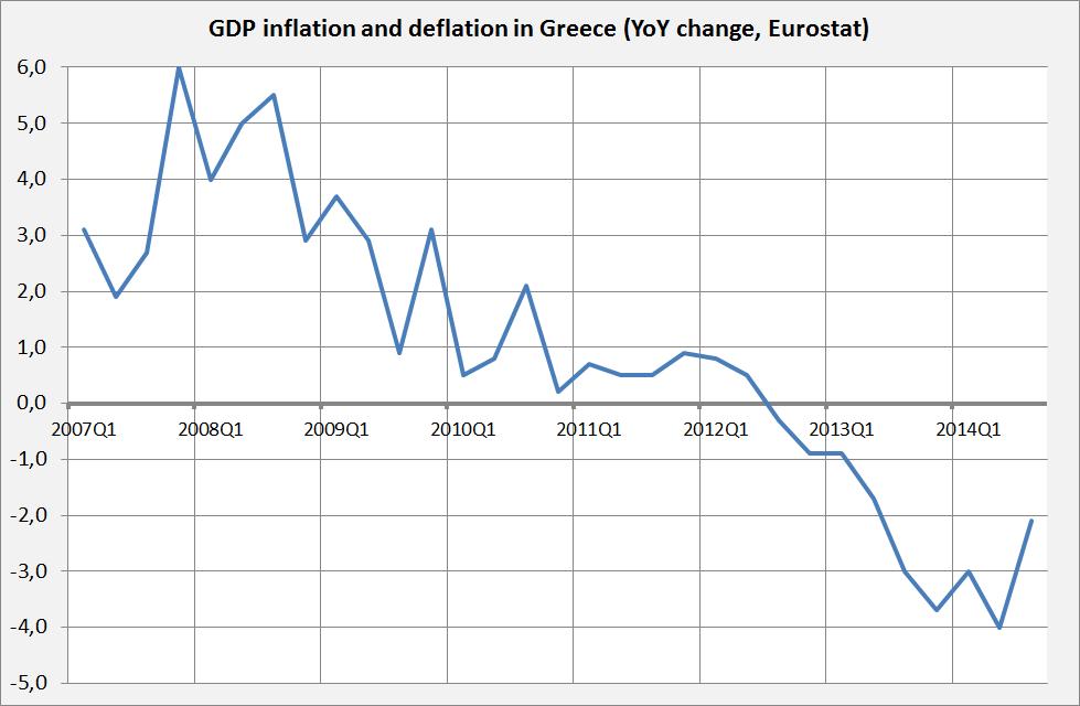 Debt Deflation in Gree...