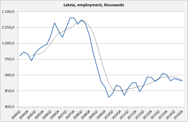 Employment Latvia