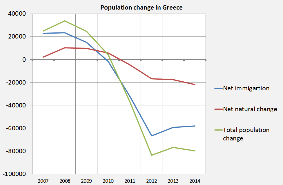 Fast population decline in Greece. Is it following the Detroit ...