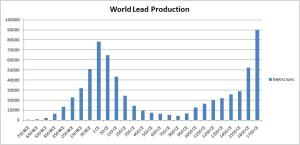 World_Lead_Production