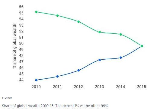 1 vs 99 percent 2010-15