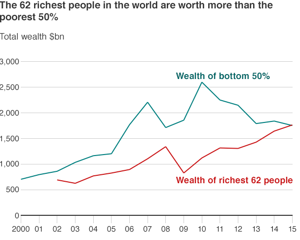 62 richest vs. poorest 50 percent 2000-15