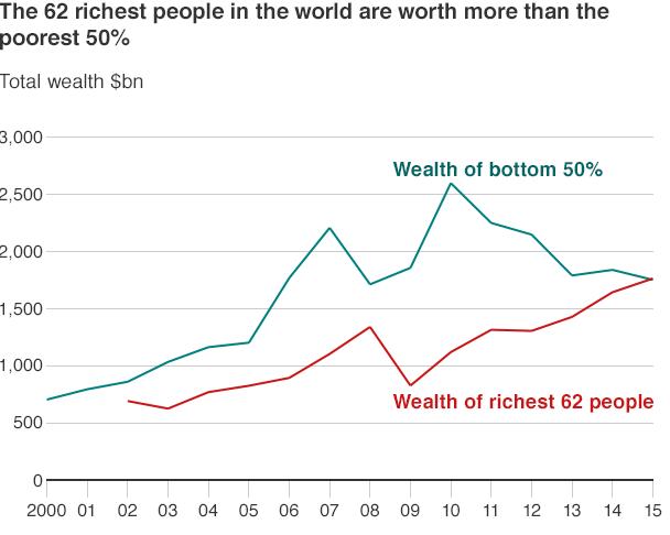 62 richest vs. poorest 50 percent 2000-15