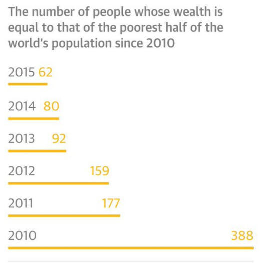 number of people whose wealth equals half world population