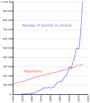number_of_tourists_in_iceland_and_population-svg