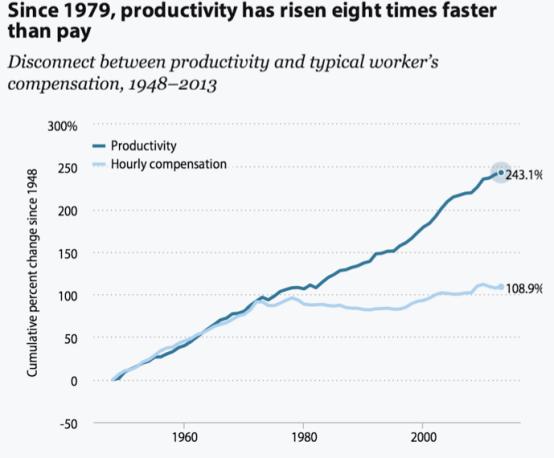 labour-productivity-since-1979