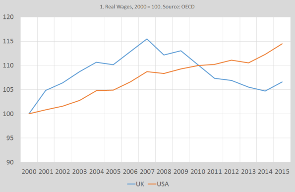 real-wages