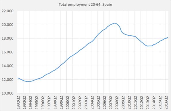 spainemployment