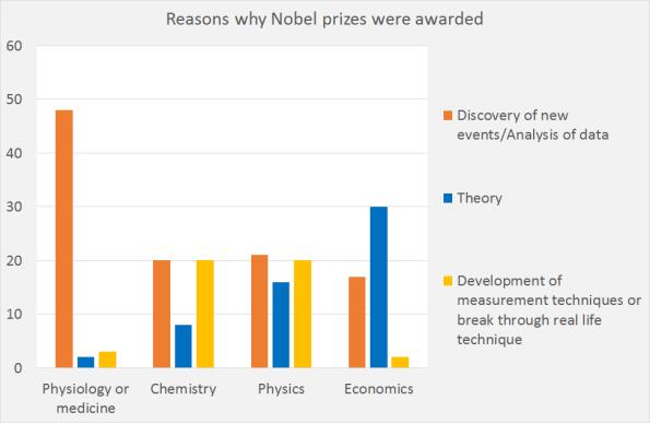 Nobel22