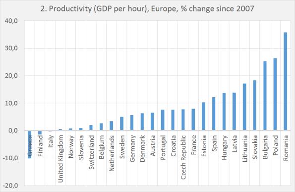 Productivity 2