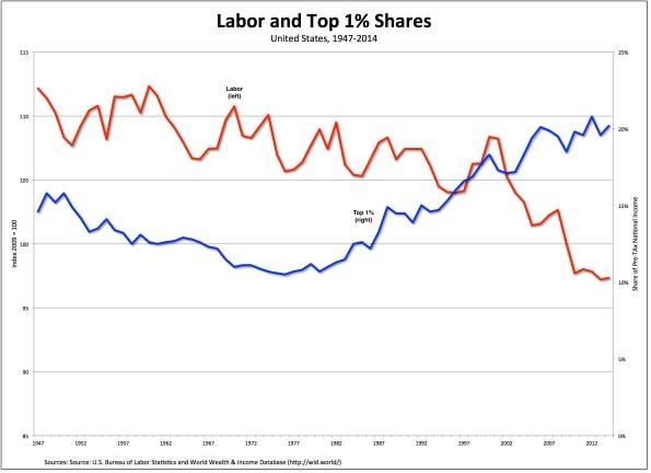 labor-top1