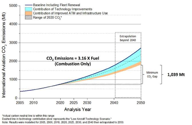 Oil, gas and coal 2040 (4 graphs) | Real-World Economics