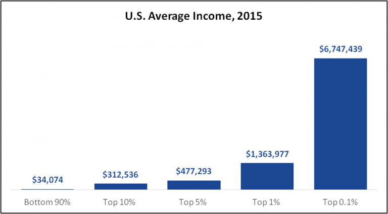 U.S. Average Household Income, 2015 | Real-World Economics