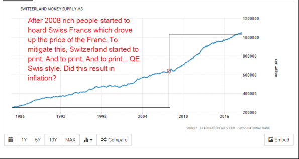 Swiss inflation(not)