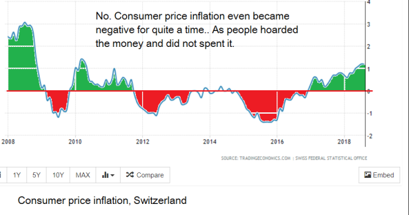 Switzerlandinflation