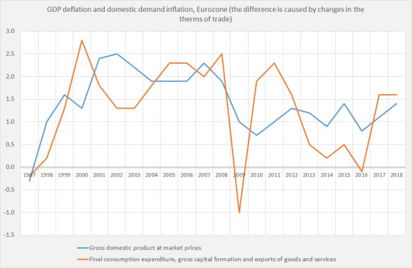 Domestic demand deflator
