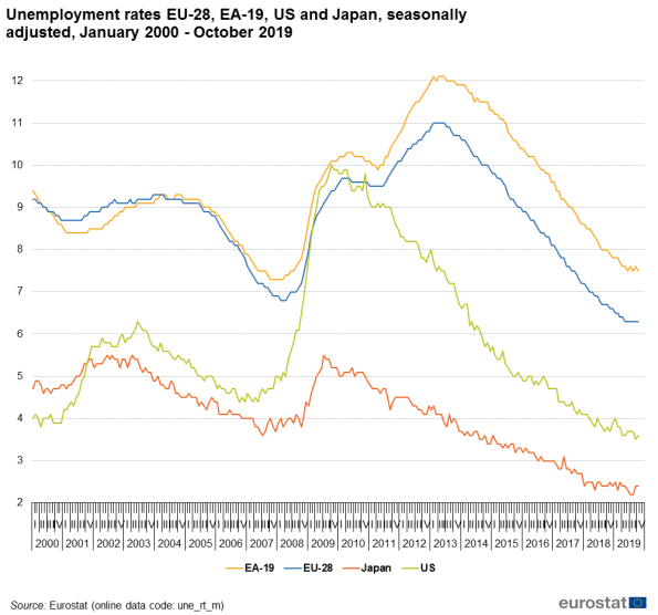 Unemployment_rates_EU-28,_EA-19,_US_and_Japan,_seasonally_adjusted,_January_2000_-_October_2019