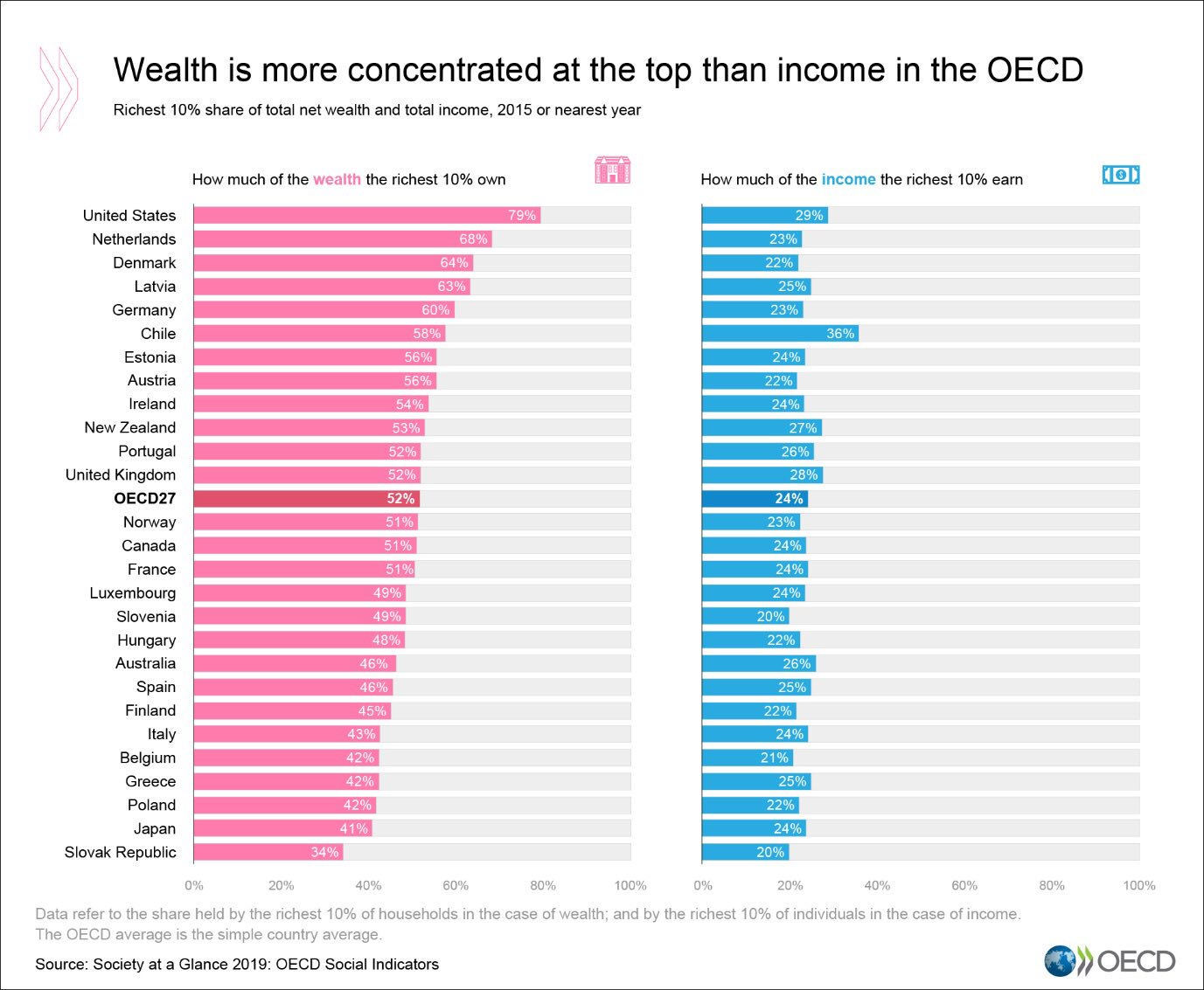 wealth vs. income concentration
