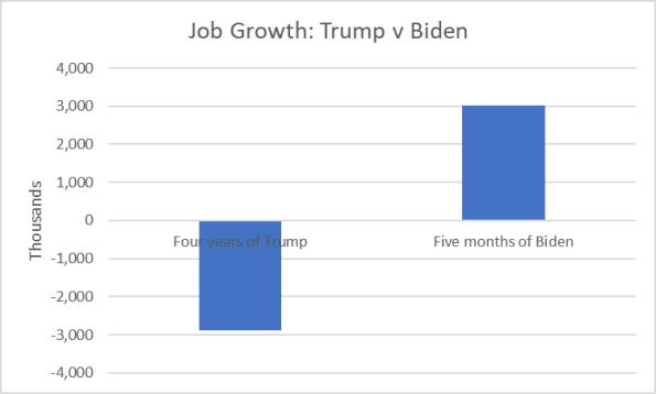 Baker-job growth