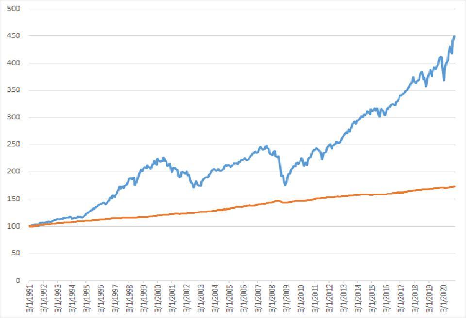 2 inflation metrics